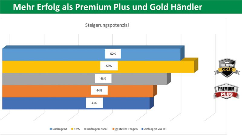 Statistik_Plus_Premium